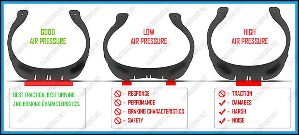 Motorcycle tire air pressure